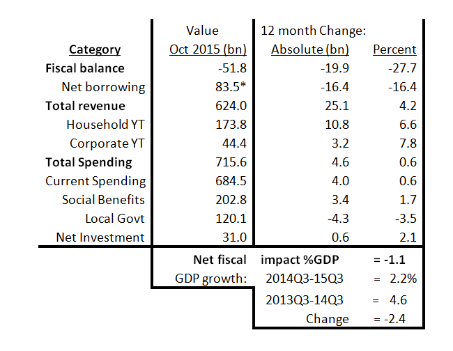 Fiscal indicators, 12 months through October 2015
