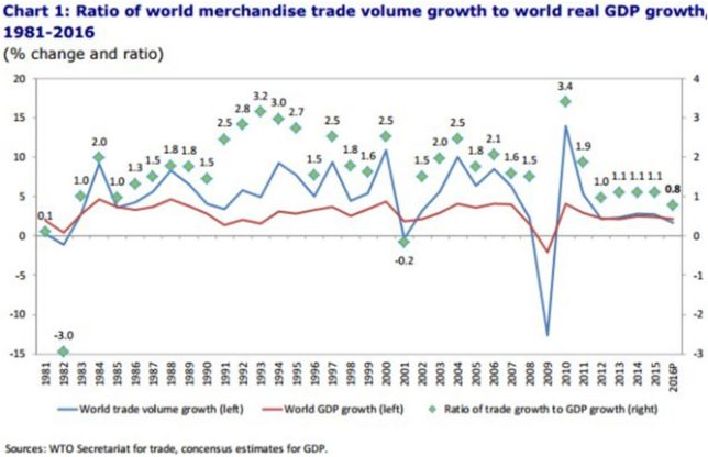 ration of world trade volume growth to world real GDP growth 1981 - 2016