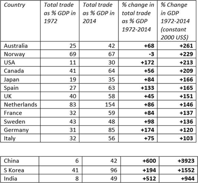 Trade table