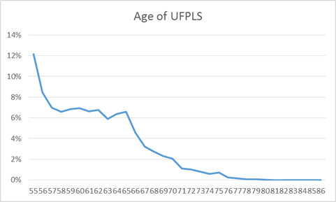 Uncrystallised Funds Pension Lump Sum (UFPLS)