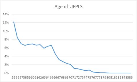 Uncrystallised Funds Pension Lump Sum (UFPLS)