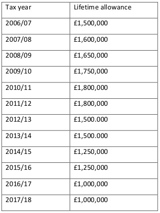 A yearly breakdown of pension allowances