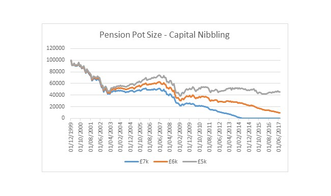 Pension pot size - capital nibbling