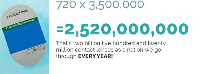 disposable lens stats