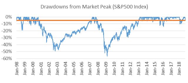 Drawdowns from market peak